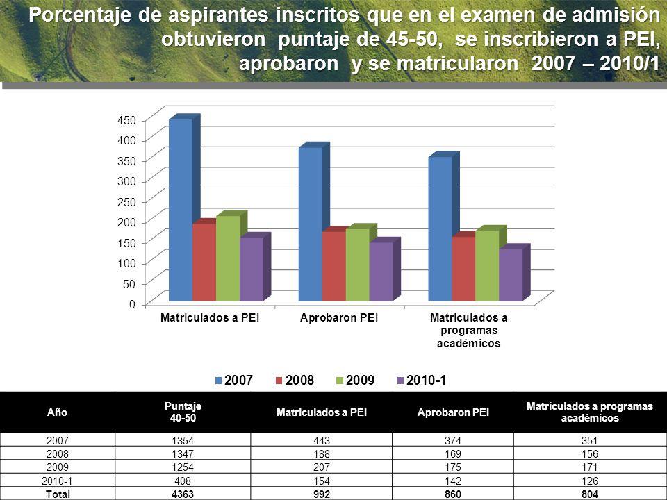 92.2 % Porcentaje de aspirantes inscritos que en el examen de admisión obtuvieron puntaje de 45-50, se inscribieron a PEI, aprobaron y se matricularon 2007 – 2010/1 aprobaron y se matricularon 2007 – 2010/1 Año Puntaje 40-50 Matriculados a PEIAprobaron PEI Matriculados a programas académicos 20071354443374351 20081347188169156 20091254207175171 2010-1408154142126 Total4363992860804
