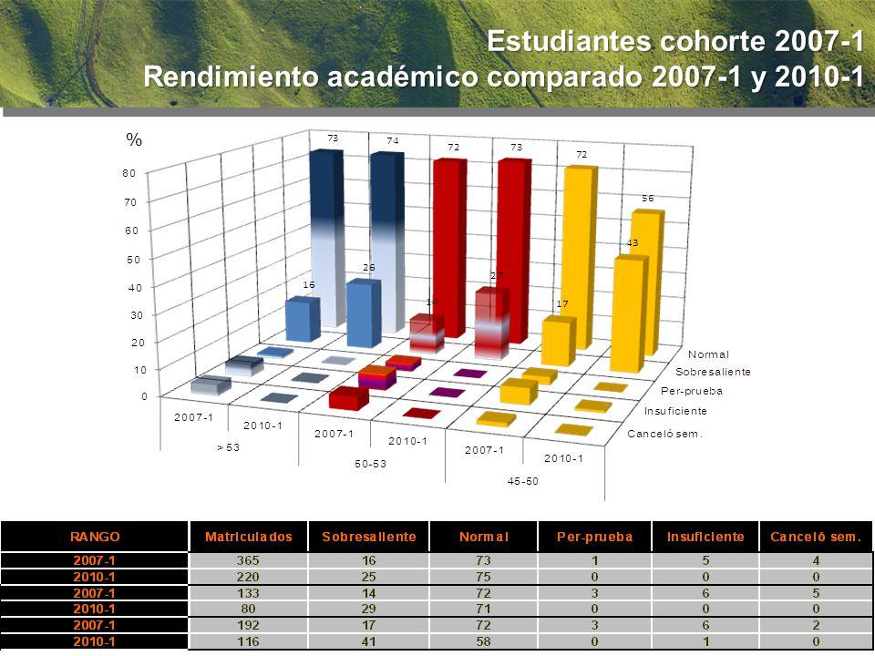 % Estudiantes cohorte 2007-1 Rendimiento académico comparado 2007-1 y 2010-1