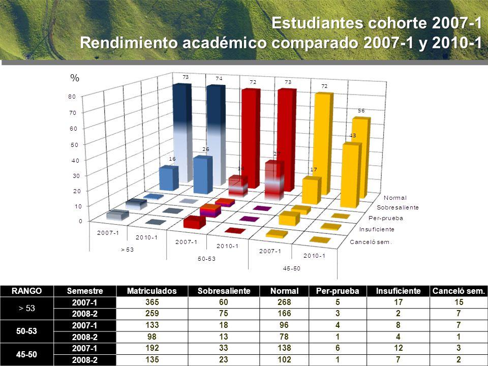 % Estudiantes cohorte 2007-1 Rendimiento académico comparado 2007-1 y 2010-1 RANGOSemestreMatriculadosSobresalienteNormalPer-pruebaInsuficienteCanceló sem.