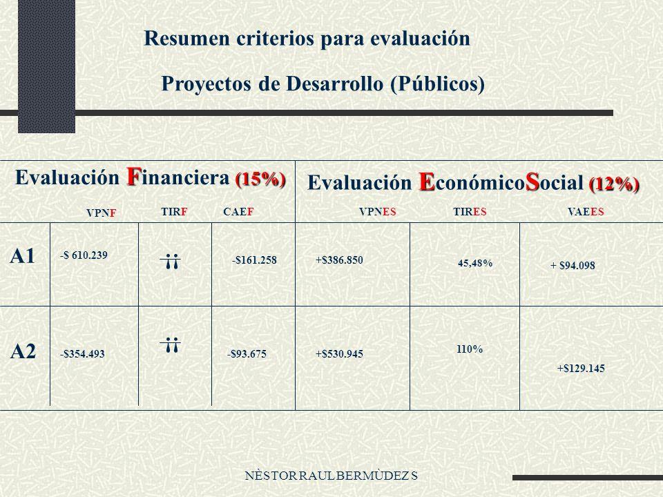 NÈSTOR RAUL BERMÙDEZ S Resumen criterios para evaluación Proyectos de Desarrollo (Públicos) F (15%) Evaluación F inanciera (15%) ES (12%) Evaluación E