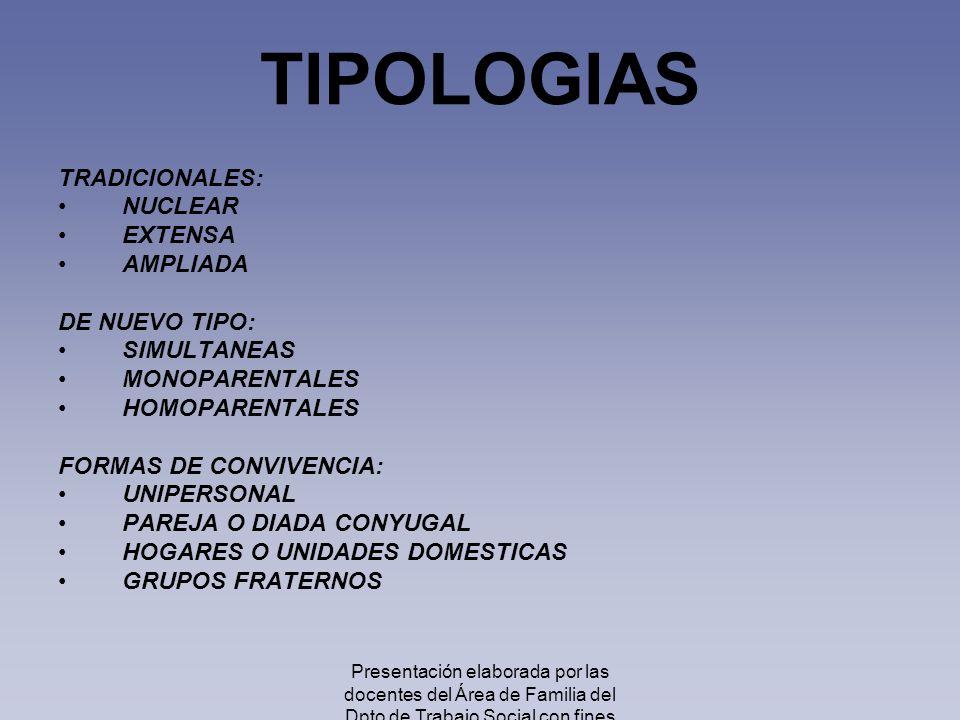 TIPOLOGIAS TRADICIONALES: NUCLEAR EXTENSA AMPLIADA DE NUEVO TIPO: SIMULTANEAS MONOPARENTALES HOMOPARENTALES FORMAS DE CONVIVENCIA: UNIPERSONAL PAREJA