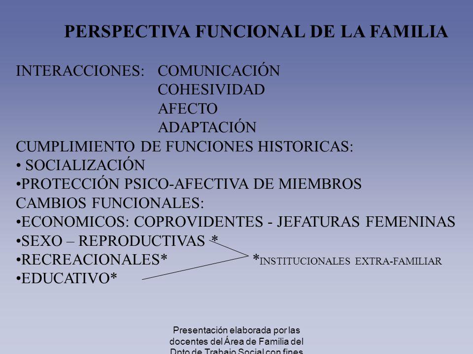 PERSPECTIVA FUNCIONAL DE LA FAMILIA INTERACCIONES:COMUNICACIÓN COHESIVIDAD AFECTO ADAPTACIÓN CUMPLIMIENTO DE FUNCIONES HISTORICAS: SOCIALIZACIÓN PROTE