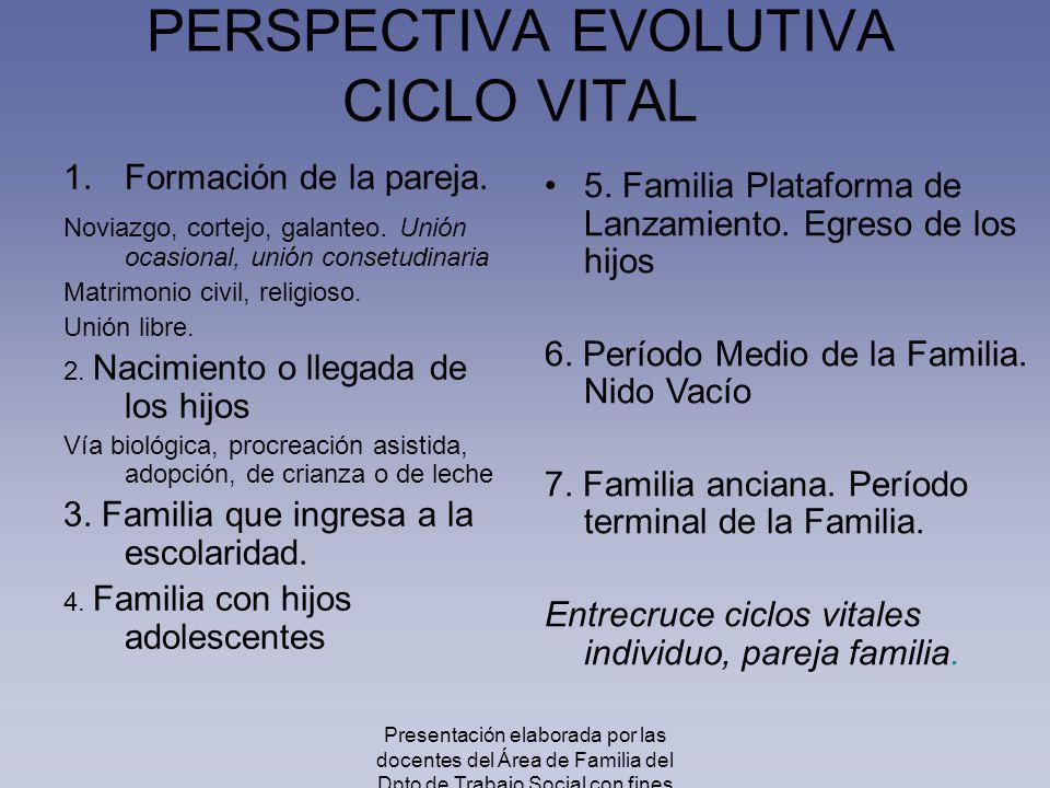 PERSPECTIVA EVOLUTIVA CICLO VITAL 5. Familia Plataforma de Lanzamiento. Egreso de los hijos 6. Período Medio de la Familia. Nido Vacío 7. Familia anci
