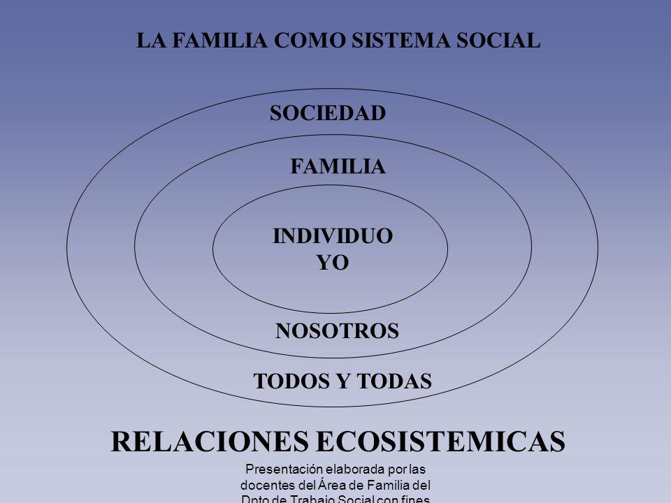 LA FAMILIA COMO SISTEMA SOCIAL RELACIONES ECOSISTEMICAS INDIVIDUO YO FAMILIA NOSOTROS SOCIEDAD TODOS Y TODAS Presentación elaborada por las docentes d
