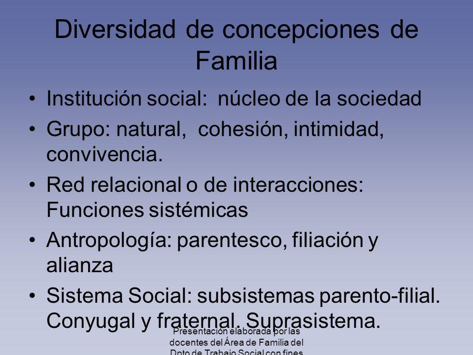 Diversidad de concepciones de Familia Institución social: núcleo de la sociedad Grupo: natural, cohesión, intimidad, convivencia. Red relacional o de