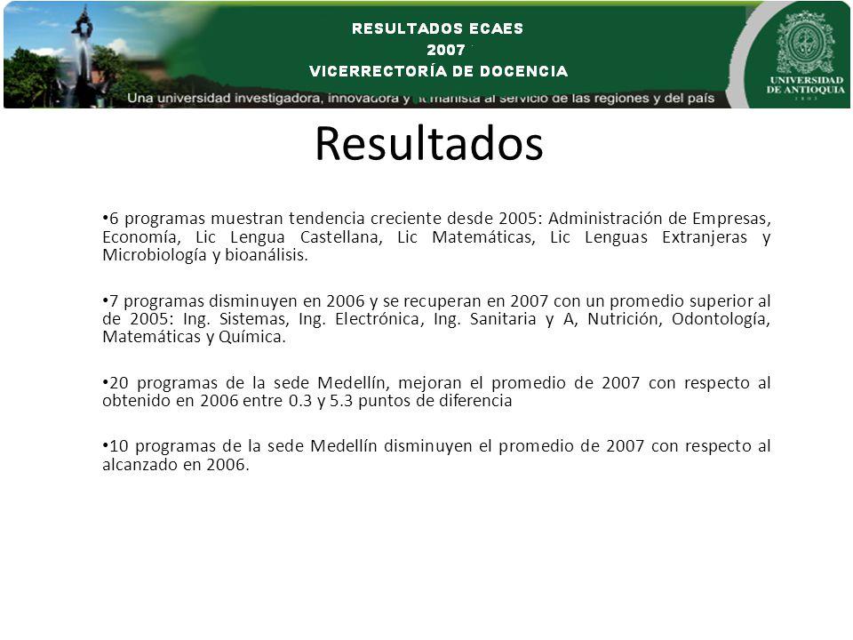 Resultados 6 programas muestran tendencia creciente desde 2005: Administración de Empresas, Economía, Lic Lengua Castellana, Lic Matemáticas, Lic Lenguas Extranjeras y Microbiología y bioanálisis.
