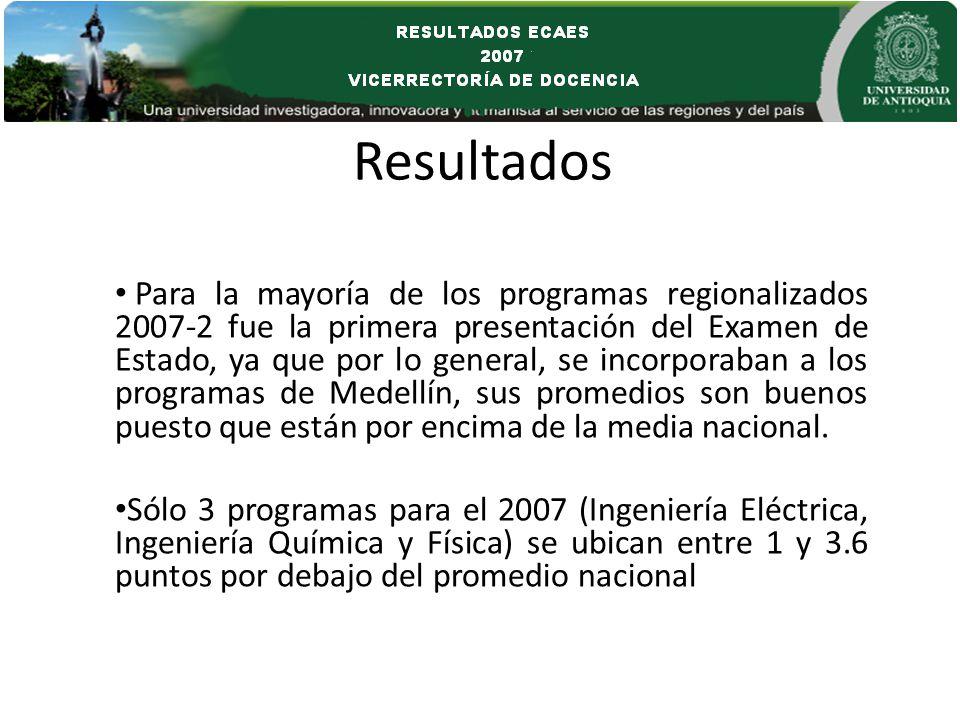 Resultados Para la mayoría de los programas regionalizados 2007-2 fue la primera presentación del Examen de Estado, ya que por lo general, se incorporaban a los programas de Medellín, sus promedios son buenos puesto que están por encima de la media nacional.