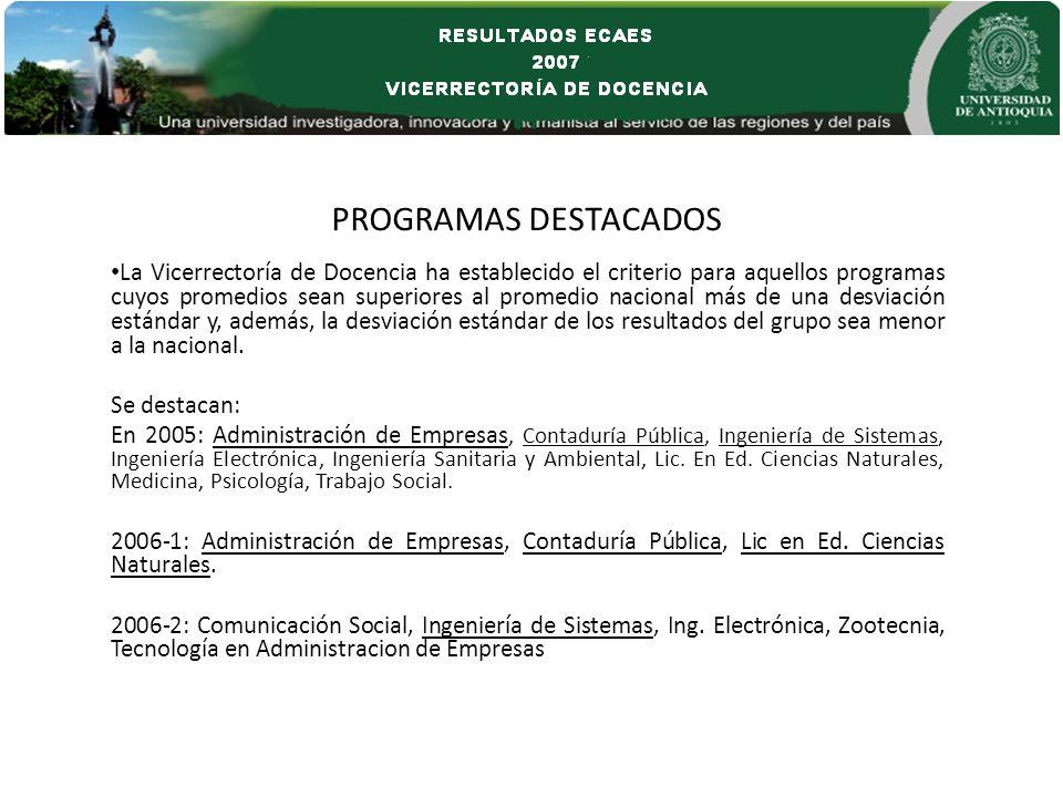 PROGRAMAS DESTACADOS La Vicerrectoría de Docencia ha establecido el criterio para aquellos programas cuyos promedios sean superiores al promedio nacio