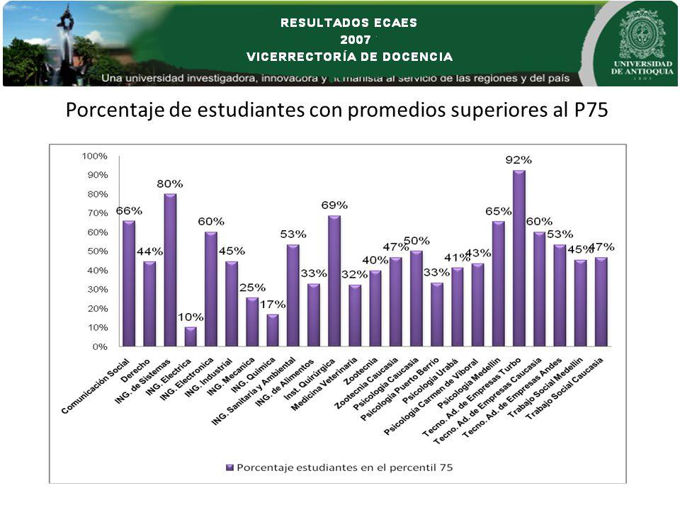 Porcentaje de estudiantes con promedios superiores al P75