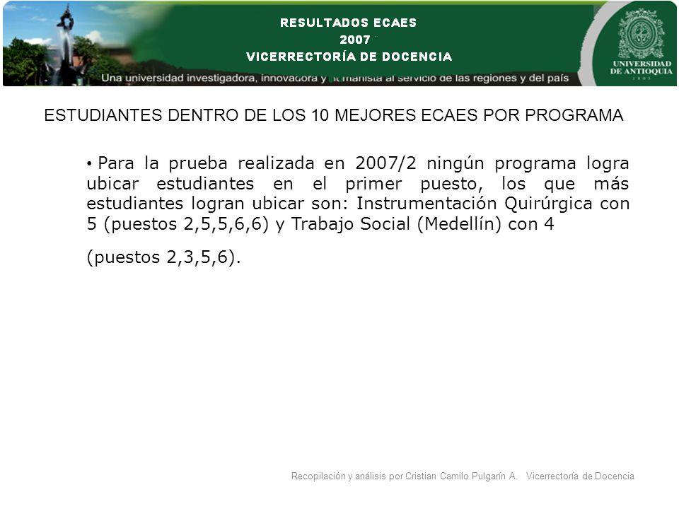 Para la prueba realizada en 2007/2 ningún programa logra ubicar estudiantes en el primer puesto, los que más estudiantes logran ubicar son: Instrumentación Quirúrgica con 5 (puestos 2,5,5,6,6) y Trabajo Social (Medellín) con 4 (puestos 2,3,5,6).