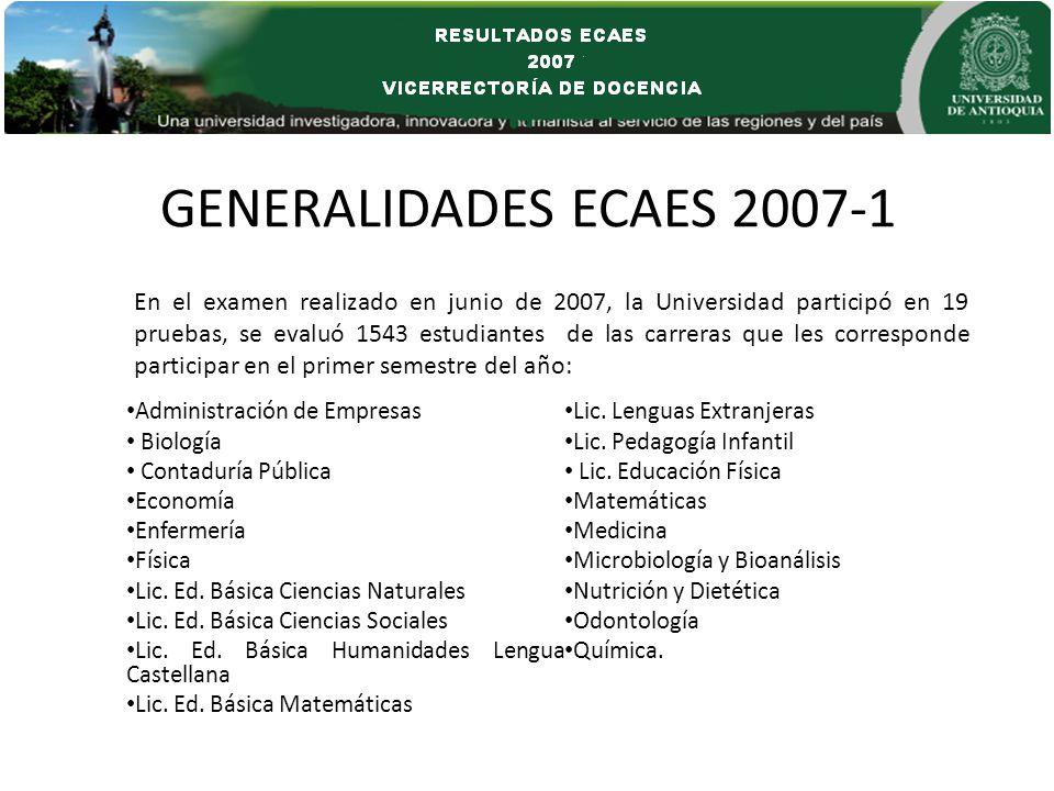 GENERALIDADES ECAES 2007-1 Administración de Empresas Biología Contaduría Pública Economía Enfermería Física Lic. Ed. Básica Ciencias Naturales Lic. E