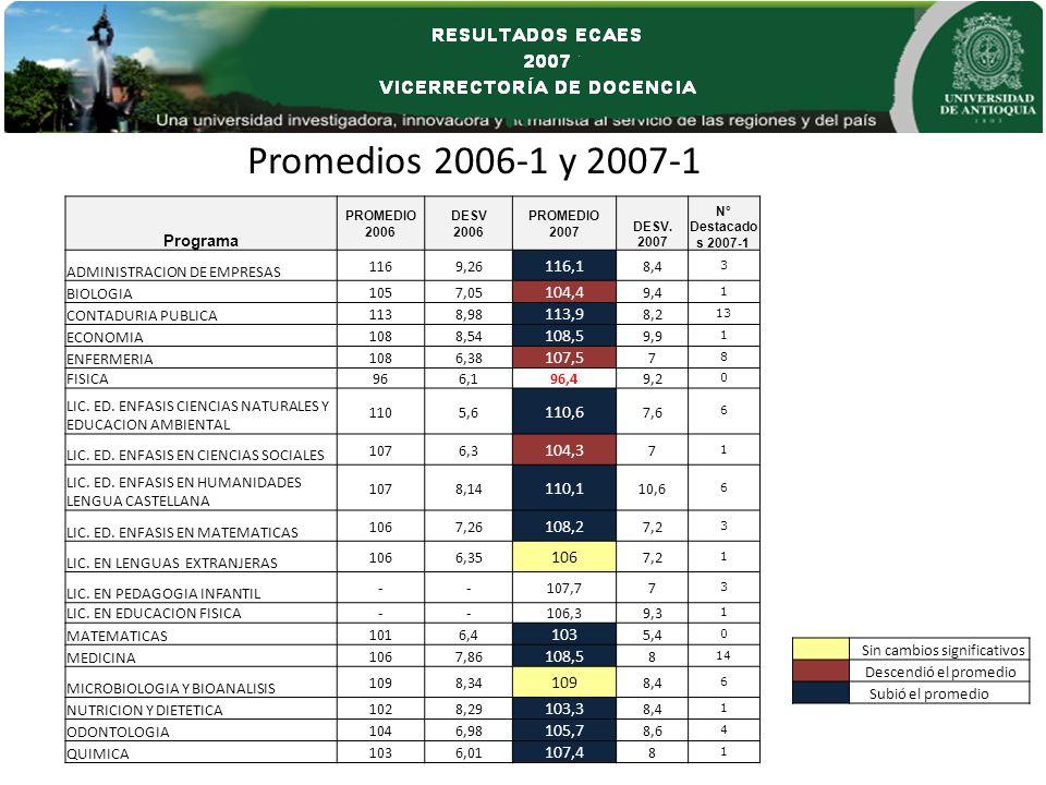Promedios 2006-1 y 2007-1 Sin cambios significativos Descendió el promedio Subió el promedio Programa PROMEDIO 2006 DESV 2006 PROMEDIO 2007 DESV.