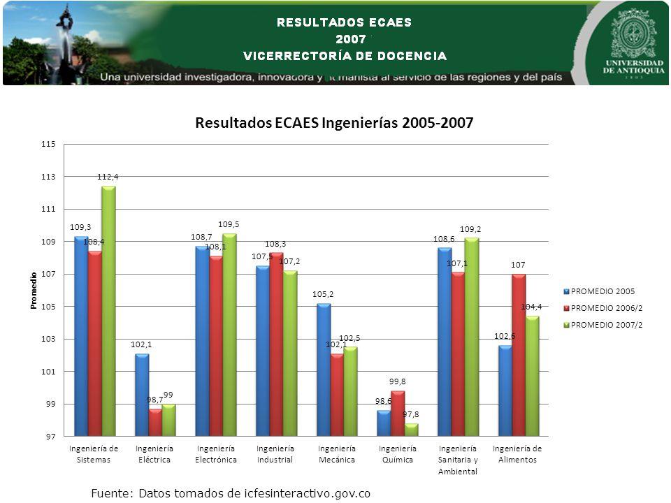 Fuente: Datos tomados de icfesinteractivo.gov.co