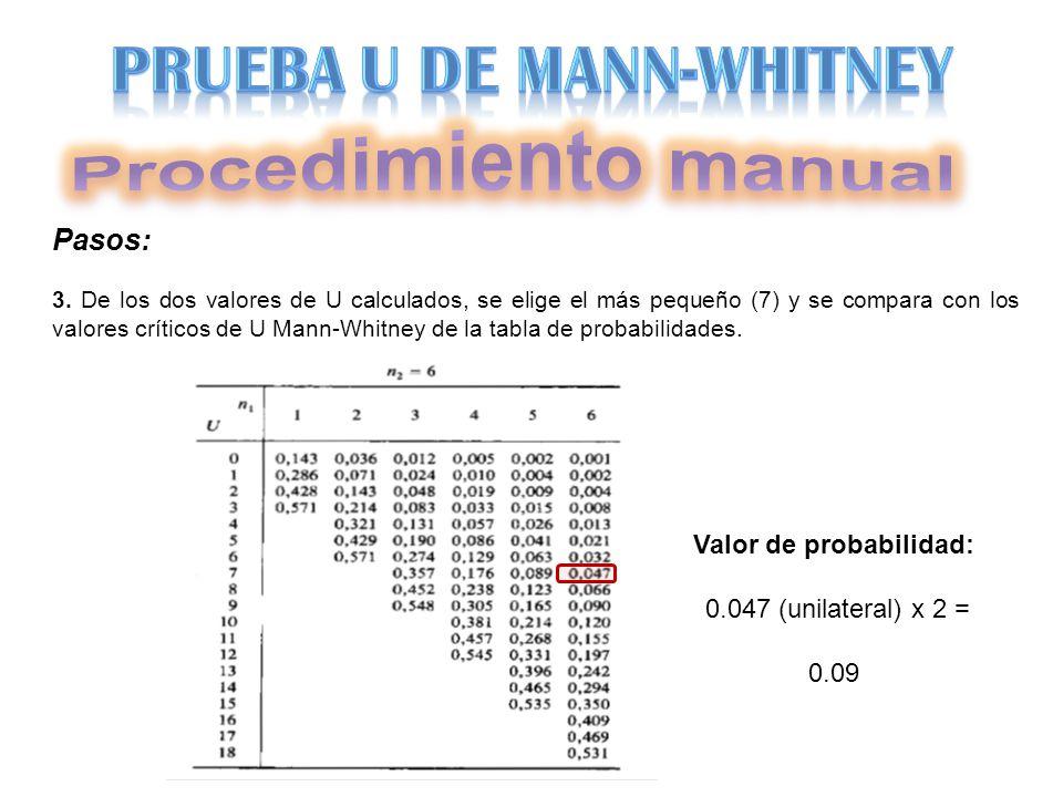 Pasos: 3. De los dos valores de U calculados, se elige el más pequeño (7) y se compara con los valores críticos de U Mann-Whitney de la tabla de proba