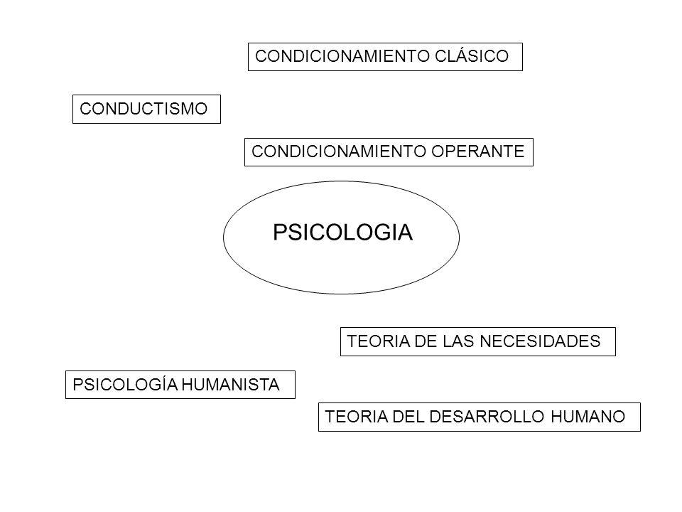 PSICOLOGIA CONDUCTISMO CONDICIONAMIENTO CLÁSICO CONDICIONAMIENTO OPERANTE PSICOLOGÍA HUMANISTA TEORIA DE LAS NECESIDADES TEORIA DEL DESARROLLO HUMANO