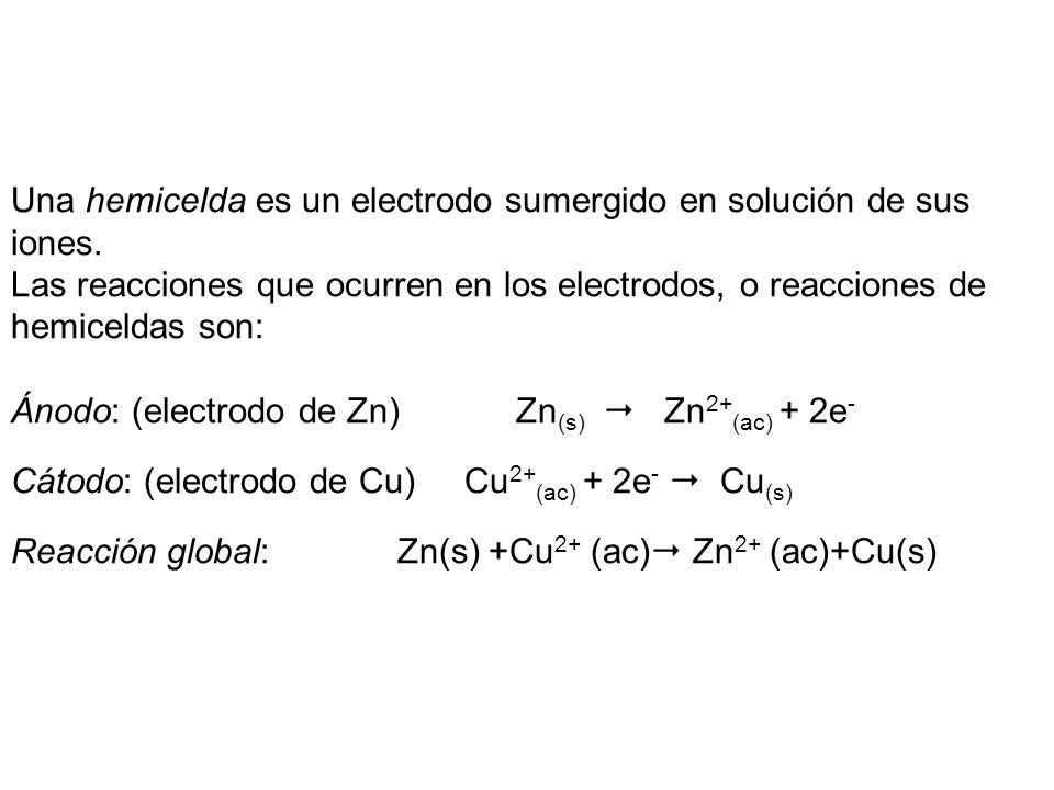 Una hemicelda es un electrodo sumergido en solución de sus iones. Las reacciones que ocurren en los electrodos, o reacciones de hemiceldas son: Ánodo: