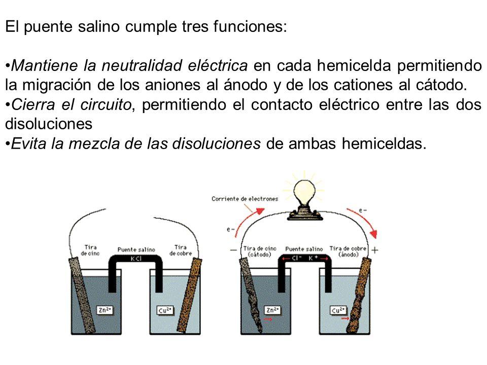 El puente salino cumple tres funciones: Mantiene la neutralidad eléctrica en cada hemicelda permitiendo la migración de los aniones al ánodo y de los
