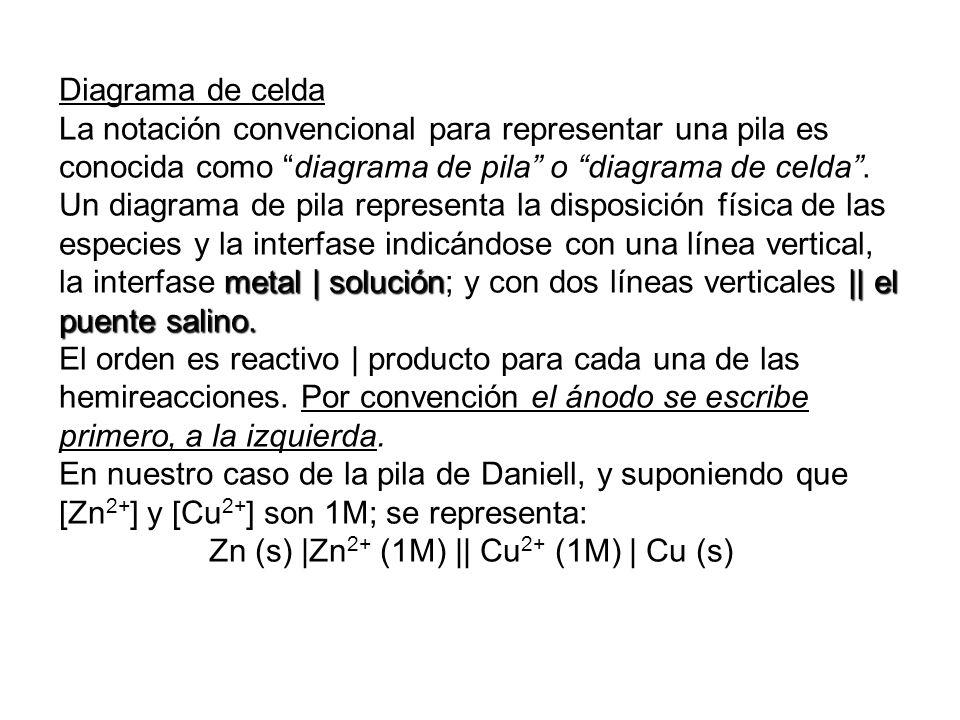 Diagrama de celda La notación convencional para representar una pila es conocida como diagrama de pila o diagrama de celda. metal | solución|| el puen