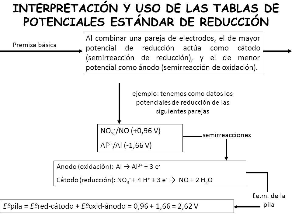 INTERPRETACIÓN Y USO DE LAS TABLAS DE POTENCIALES ESTÁNDAR DE REDUCCIÓN Premisa básica Al combinar una pareja de electrodos, el de mayor potencial de