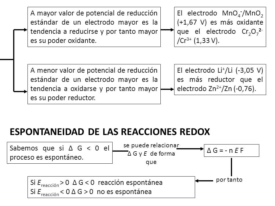 A mayor valor de potencial de reducción estándar de un electrodo mayor es la tendencia a reducirse y por tanto mayor es su poder oxidante. El electrod