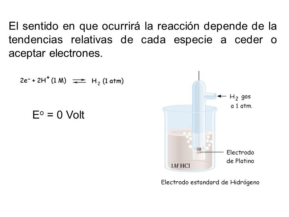 El sentido en que ocurrirá la reacción depende de la tendencias relativas de cada especie a ceder o aceptar electrones. E o = 0 Volt