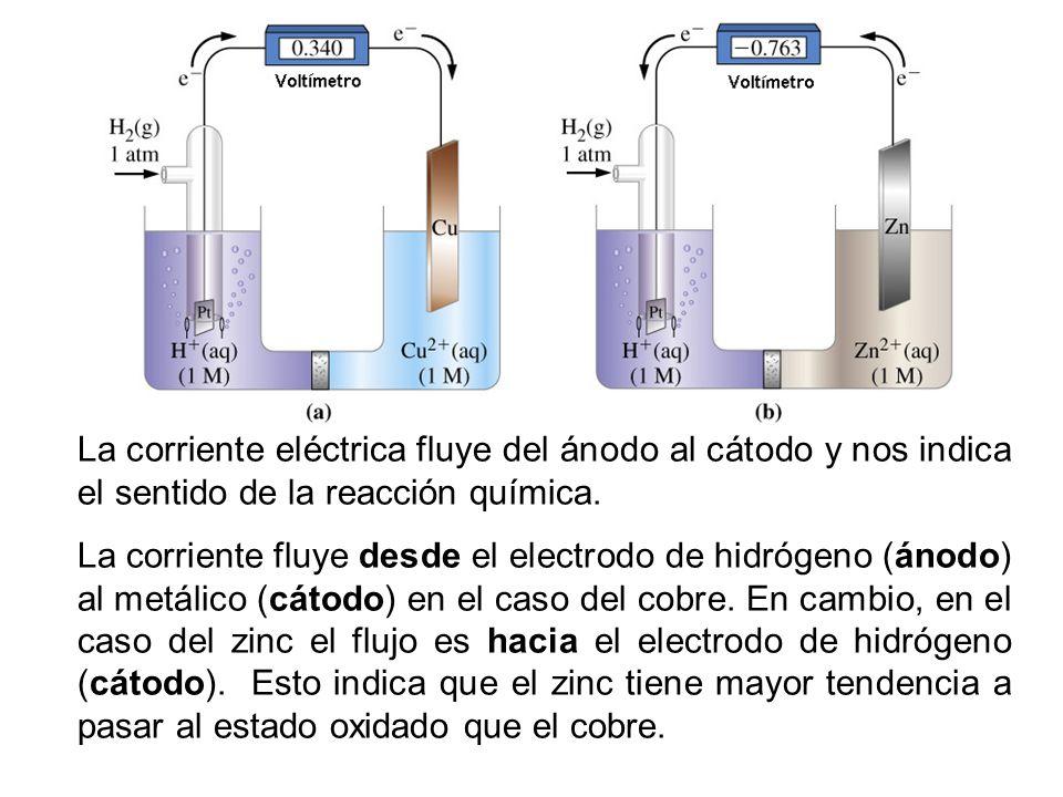 La corriente eléctrica fluye del ánodo al cátodo y nos indica el sentido de la reacción química. La corriente fluye desde el electrodo de hidrógeno (á