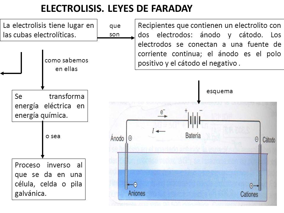 ELECTROLISIS. LEYES DE FARADAY La electrolisis tiene lugar en las cubas electrolíticas. que son Recipientes que contienen un electrolito con dos elect