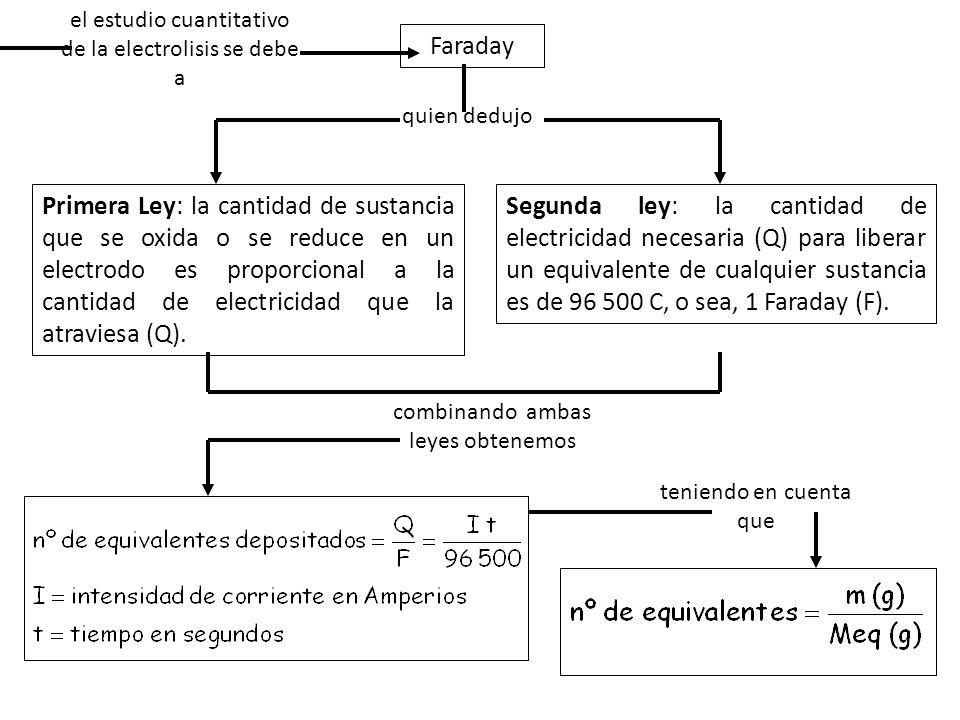 el estudio cuantitativo de la electrolisis se debe a Faraday quien dedujo Primera Ley: la cantidad de sustancia que se oxida o se reduce en un electro
