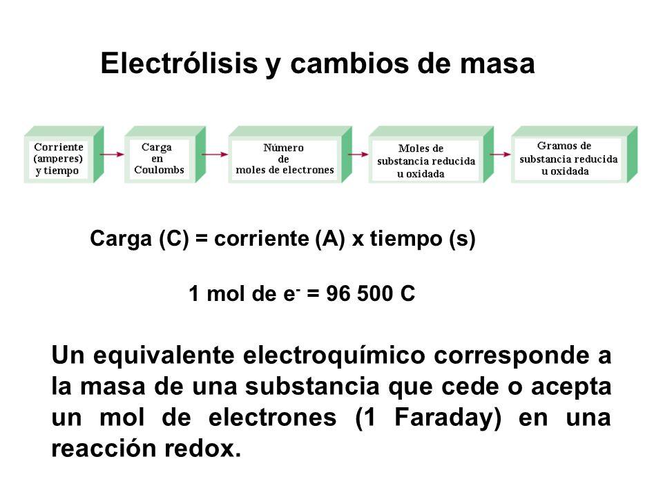 Electrólisis y cambios de masa Carga (C) = corriente (A) x tiempo (s) 1 mol de e - = 96 500 C Un equivalente electroquímico corresponde a la masa de u