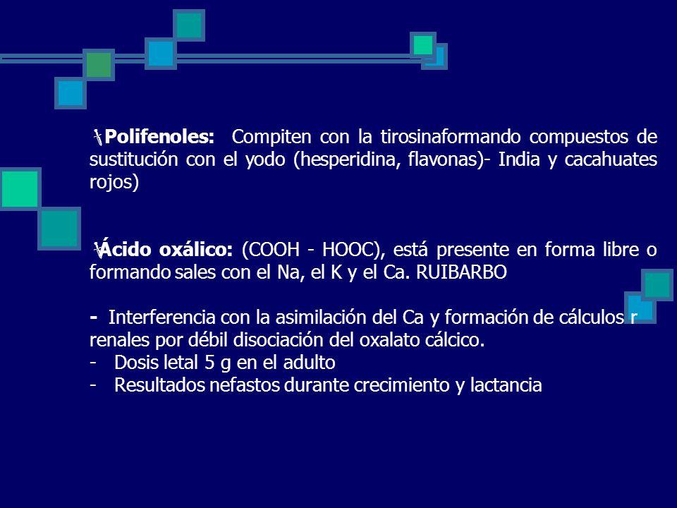 Polifenoles: Compiten con la tirosinaformando compuestos de sustitución con el yodo (hesperidina, flavonas)- India y cacahuates rojos) Ácido oxálico: (COOH - HOOC), está presente en forma libre o formando sales con el Na, el K y el Ca.