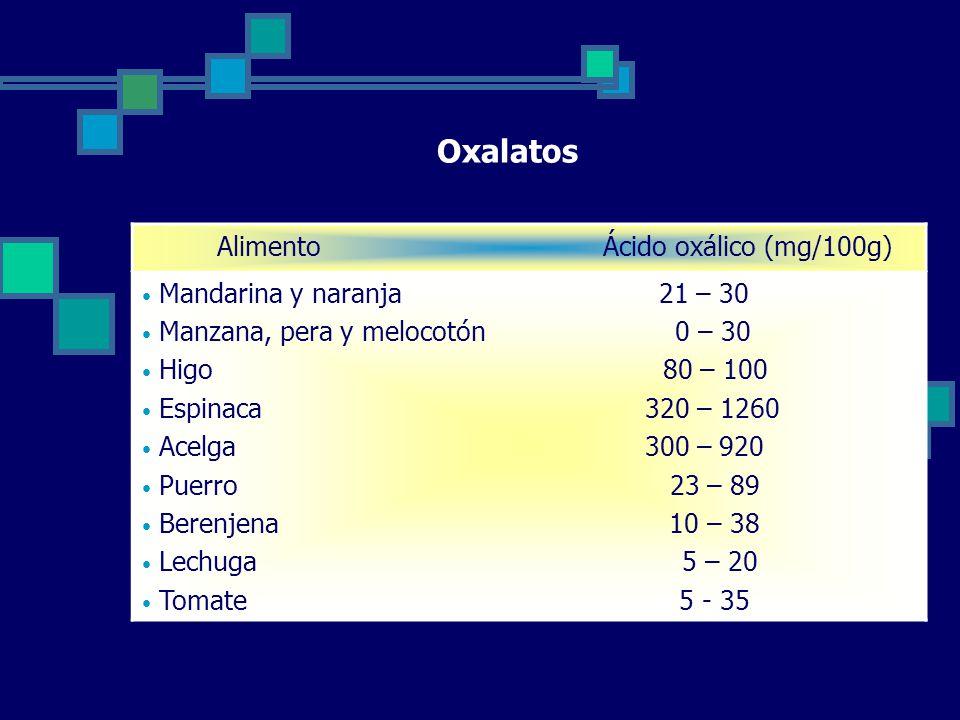 Oxalatos Alimento Ácido oxálico (mg/100g) Mandarina y naranja 21 – 30 Manzana, pera y melocotón 0 – 30 Higo 80 – 100 Espinaca 320 – 1260 Acelga 300 – 920 Puerro 23 – 89 Berenjena 10 – 38 Lechuga 5 – 20 Tomate 5 - 35