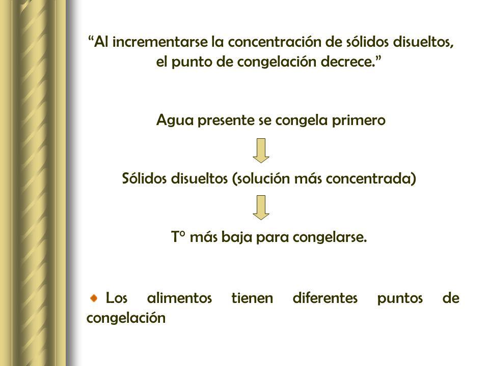 Al incrementarse la concentración de sólidos disueltos, el punto de congelación decrece. Agua presente se congela primero Sólidos disueltos (solución