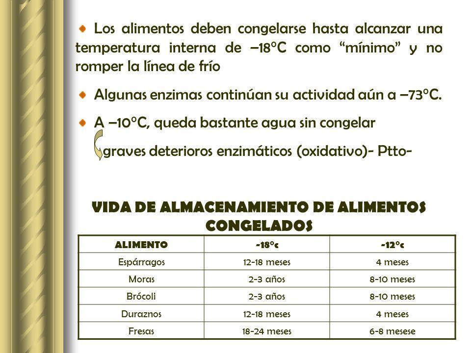 Los alimentos deben congelarse hasta alcanzar una temperatura interna de –18°C como mínimo y no romper la línea de frío Algunas enzimas continúan su a