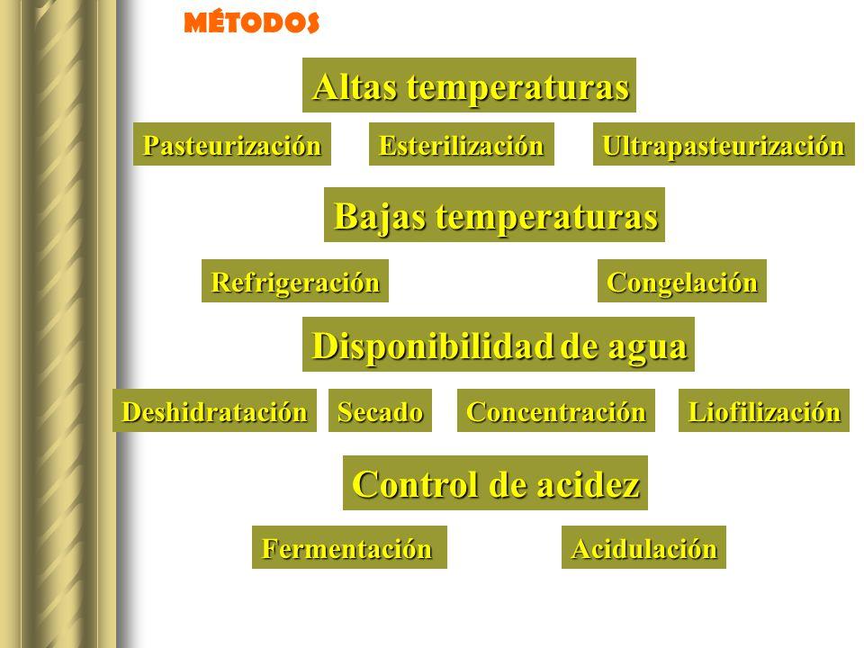Altas temperaturas PasteurizaciónEsterilizaciónUltrapasteurización Bajas temperaturas RefrigeraciónCongelación Disponibilidad de agua DeshidrataciónSe