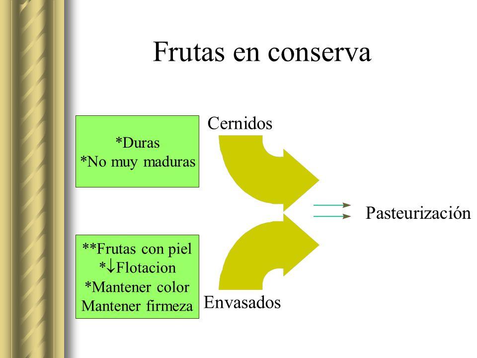 Frutas en conserva Cernidos Envasados Pasteurización *Duras *No muy maduras **Frutas con piel * Flotacion *Mantener color Mantener firmeza
