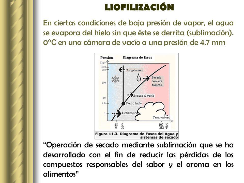 LIOFILIZACIÓN En ciertas condiciones de baja presión de vapor, el agua se evapora del hielo sin que éste se derrita (sublimación). 0°C en una cámara d