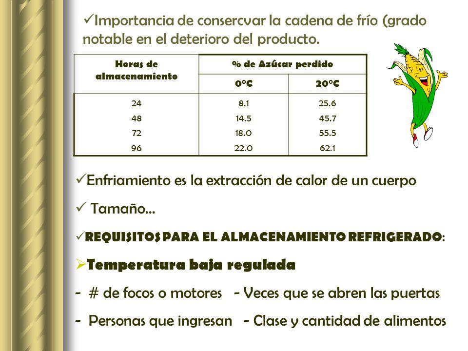 Importancia de consercvar la cadena de frío (grado notable en el deterioro del producto. Horas de almacenamiento % de Azúcar perdido 0°C20°C 24 48 72