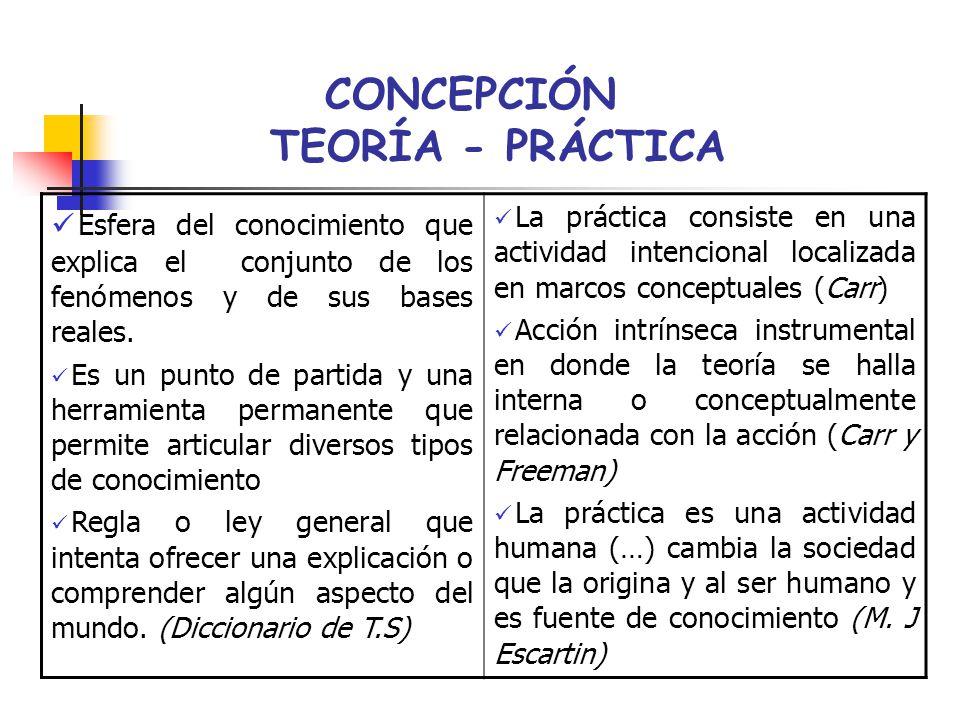 CONCEPCIÓN TEORÍA - PRÁCTICA Esfera del conocimiento que explica el conjunto de los fenómenos y de sus bases reales. Es un punto de partida y una herr