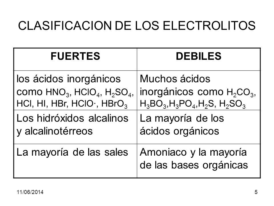 11/06/20145 CLASIFICACION DE LOS ELECTROLITOS FUERTESDEBILES los ácidos inorgánicos como HNO 3, HClO 4, H 2 SO 4, HCl, HI, HBr, HClO·, HBrO 3 Muchos ácidos inorgánicos como H 2 CO 3, H 3 BO 3,H 3 PO 4,H 2 S, H 2 SO 3 Los hidróxidos alcalinos y alcalinotérreos La mayoría de los ácidos orgánicos La mayoría de las salesAmoniaco y la mayoría de las bases orgánicas