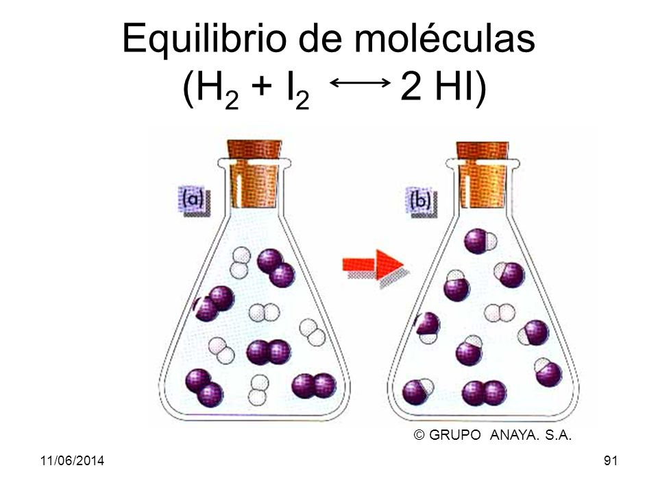 11/06/201490 ¿Qué es un equilibrio químico.