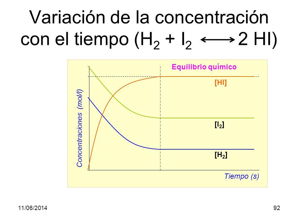 11/06/201491 Equilibrio de moléculas (H 2 + I 2 2 HI) © GRUPO ANAYA. S.A.