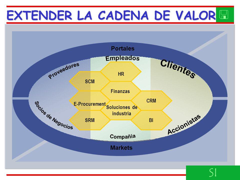 Markets Portales CRM Soluciones de industria Finanzas HR E-Procurement BI SCM SRM EXTENDER LA CADENA DE VALOR SI