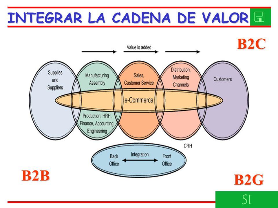 INTEGRAR LA CADENA DE VALOR SI B2B B2C B2G