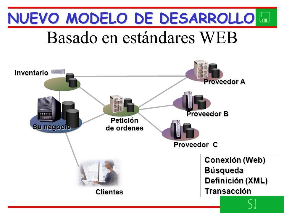 Basado en estándares WEB Proveedor B Su negocio Conexión (Web) Proveedor C Petición de ordenes Proveedor A Clientes Búsqueda Definición (XML) Transacción Inventario NUEVO MODELO DE DESARROLLO SI