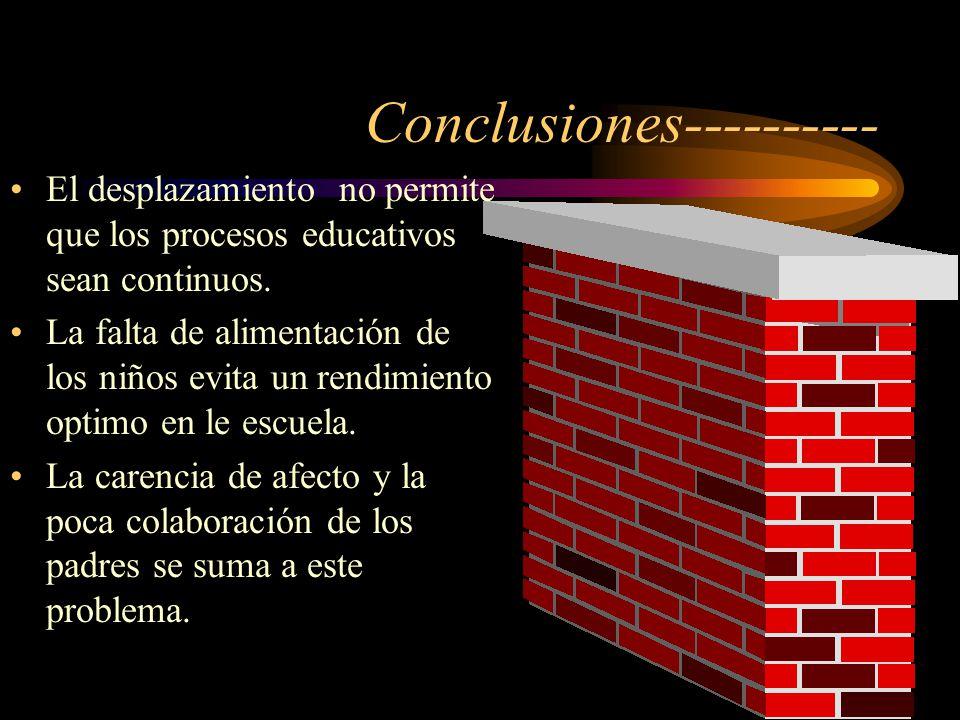 Conclusiones---------- El desplazamiento no permite que los procesos educativos sean continuos. La falta de alimentación de los niños evita un rendimi