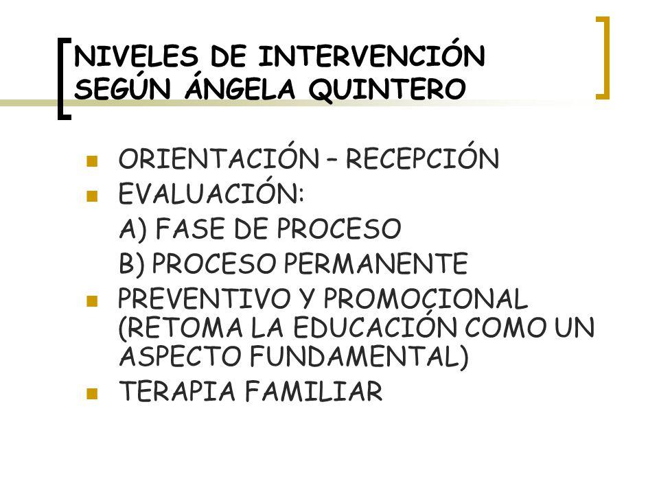 NIVELES DE INTERVENCIÓN SEGÚN ÁNGELA QUINTERO ORIENTACIÓN – RECEPCIÓN EVALUACIÓN: A) FASE DE PROCESO B) PROCESO PERMANENTE PREVENTIVO Y PROMOCIONAL (RETOMA LA EDUCACIÓN COMO UN ASPECTO FUNDAMENTAL) TERAPIA FAMILIAR