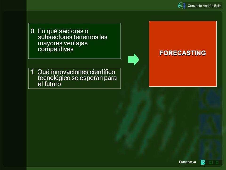 Prospectiva100 0. En qué sectores o subsectores tenemos las mayores ventajas competitivas FORECASTING