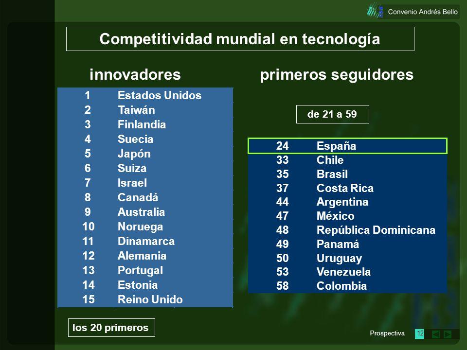 Prospectiva11 Competitividad mundial en tecnología innovadores los 20 primeros primeros seguidores de 21 a 59 los 20 últimos 80 PAÍSES segundos seguid