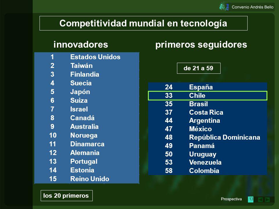 Prospectiva12 24 33 35 37 44 47 48 49 50 53 58 Panamá Uruguay Venezuela Colombia República Dominicana España Chile Brasil Costa Rica Argentina México