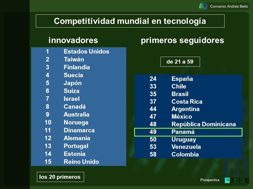 Prospectiva13 24 33 35 37 44 47 48 49 50 53 58 Panamá Uruguay Venezuela Colombia República Dominicana España Chile Brasil Costa Rica Argentina México